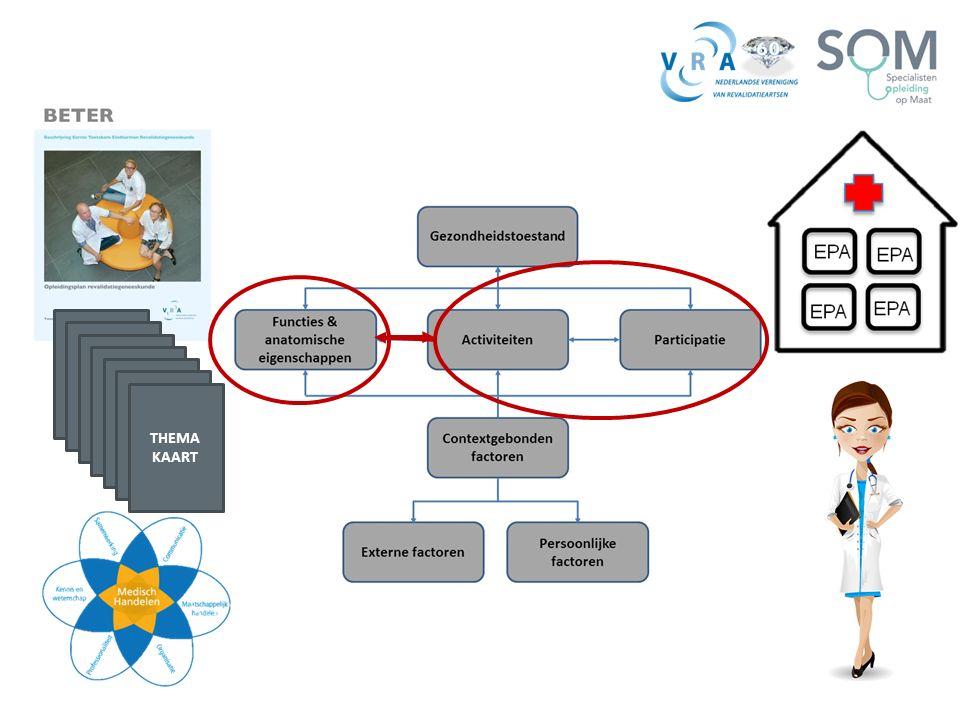 THEMA KAART. Binnen de revalidatiegeneeskunde werken we met het ICF model.