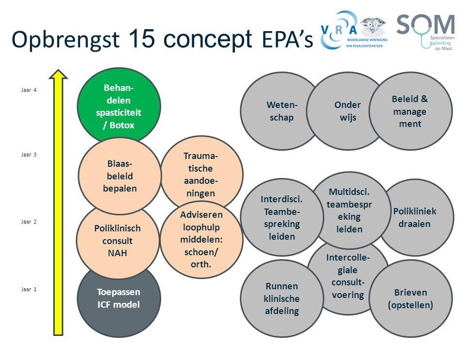 Opbrengst 15 concept EPA's