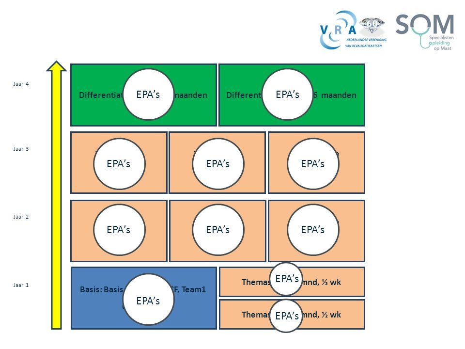 EPA's Basis: Basis med. Zorg, ICF, Team1 6 maanden
