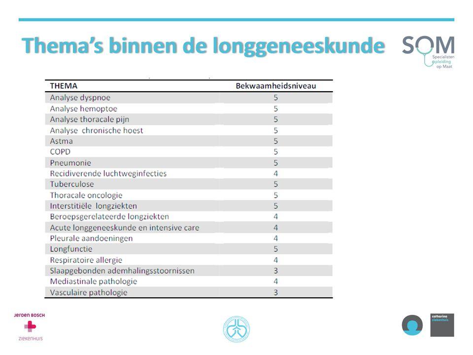 Thema's binnen de longgeneeskunde