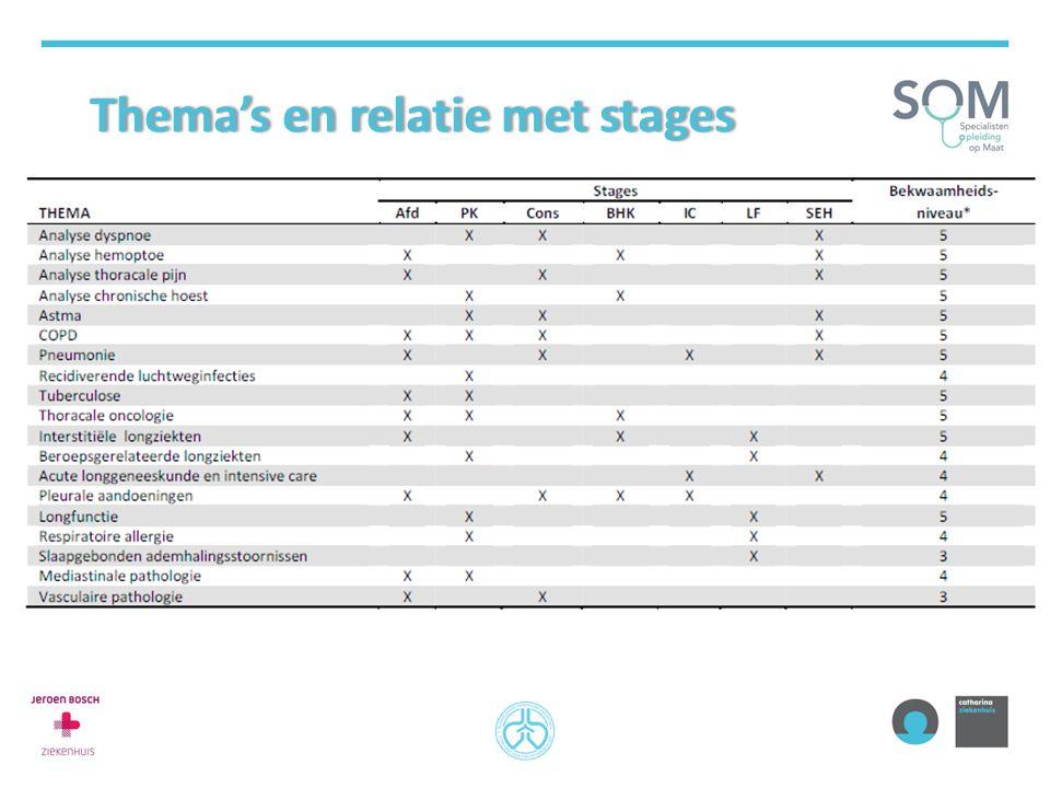 Thema's en relatie met stages