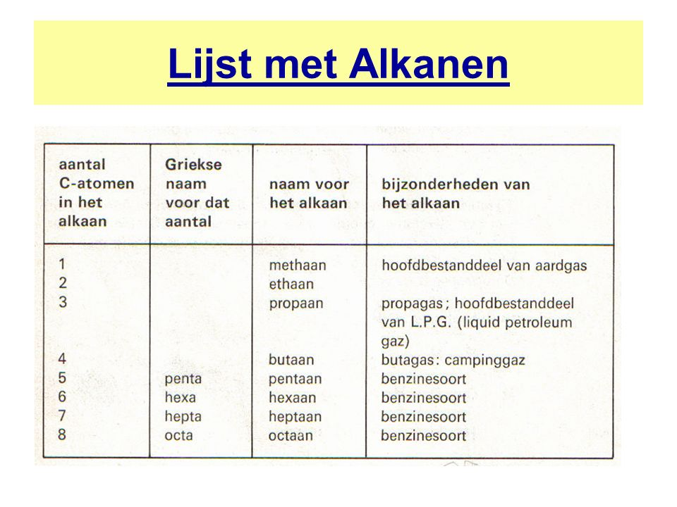 Lijst met Alkanen