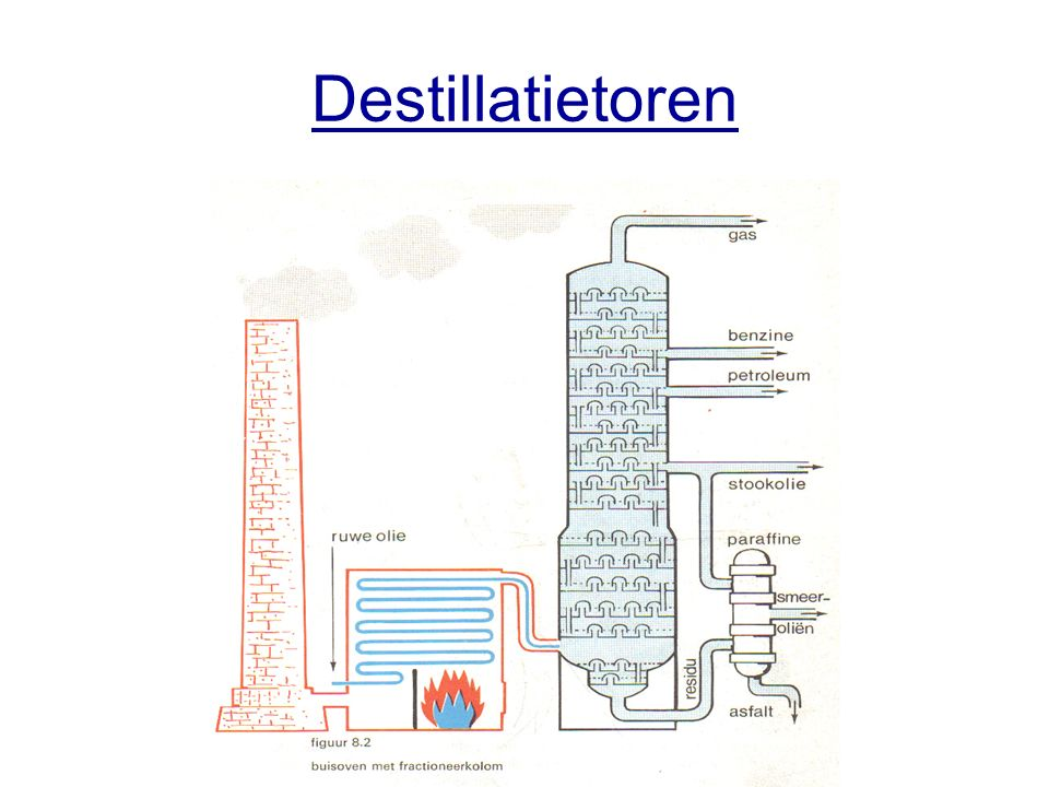 Destillatietoren
