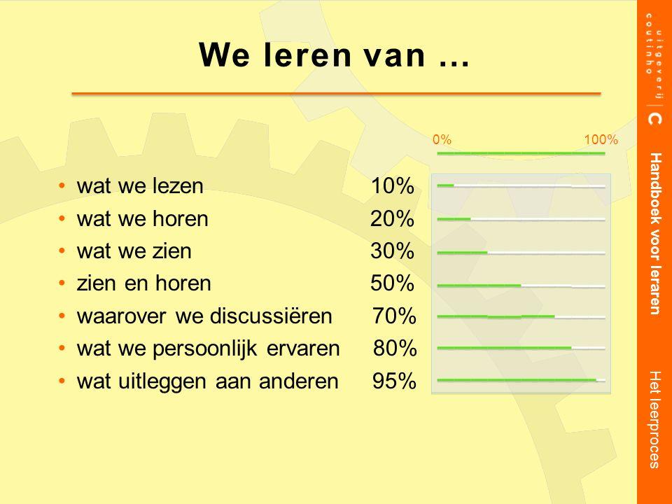 We leren van … wat we lezen 10% wat we horen 20% wat we zien 30%