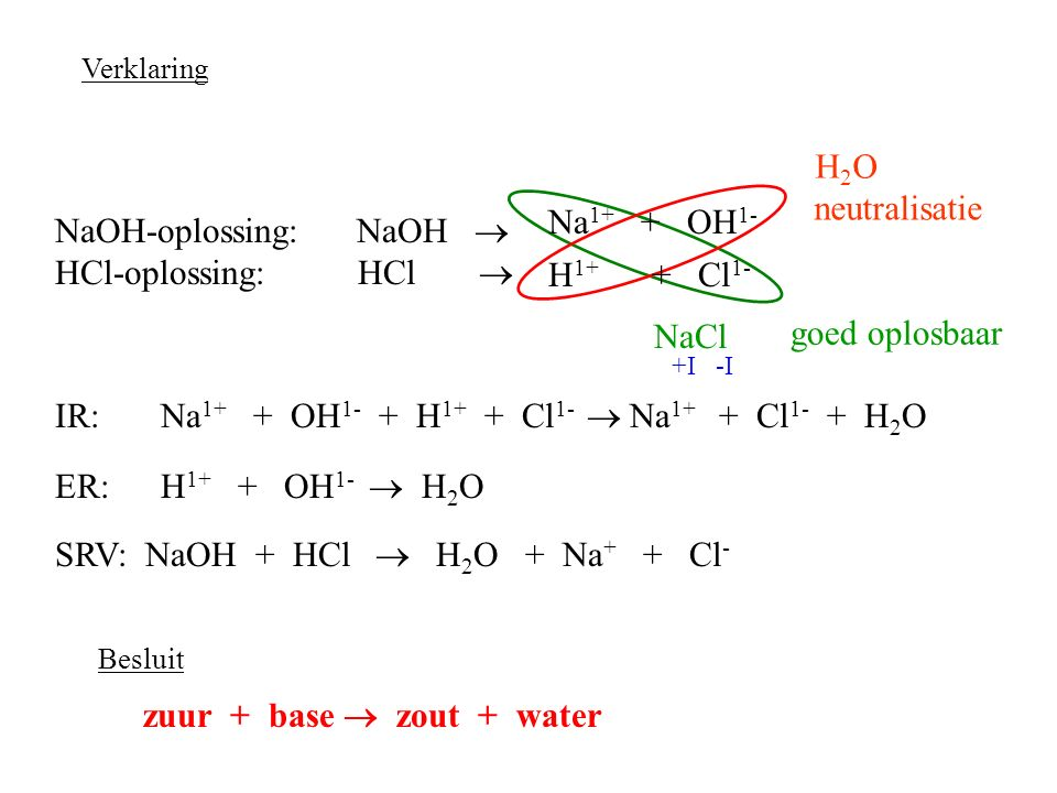 NaOH-oplossing: NaOH  HCl-oplossing: HCl  H1+ + Cl1-