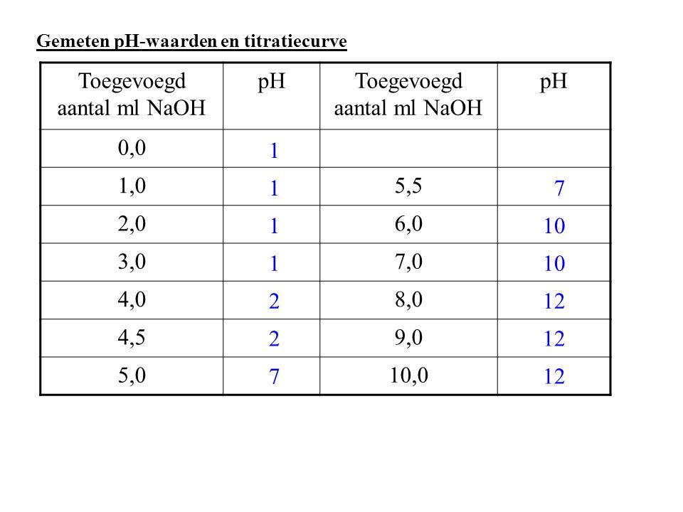 Toegevoegd aantal ml NaOH