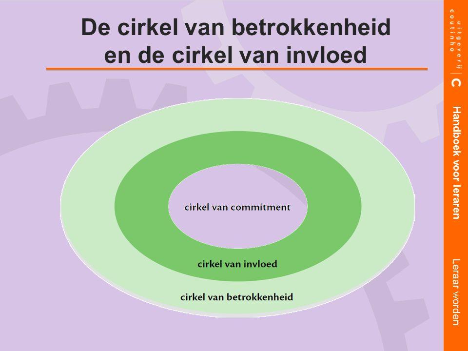 De cirkel van betrokkenheid en de cirkel van invloed