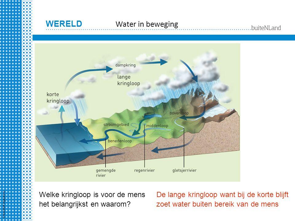 Water in beweging Welke kringloop is voor de mens het belangrijkst en waarom