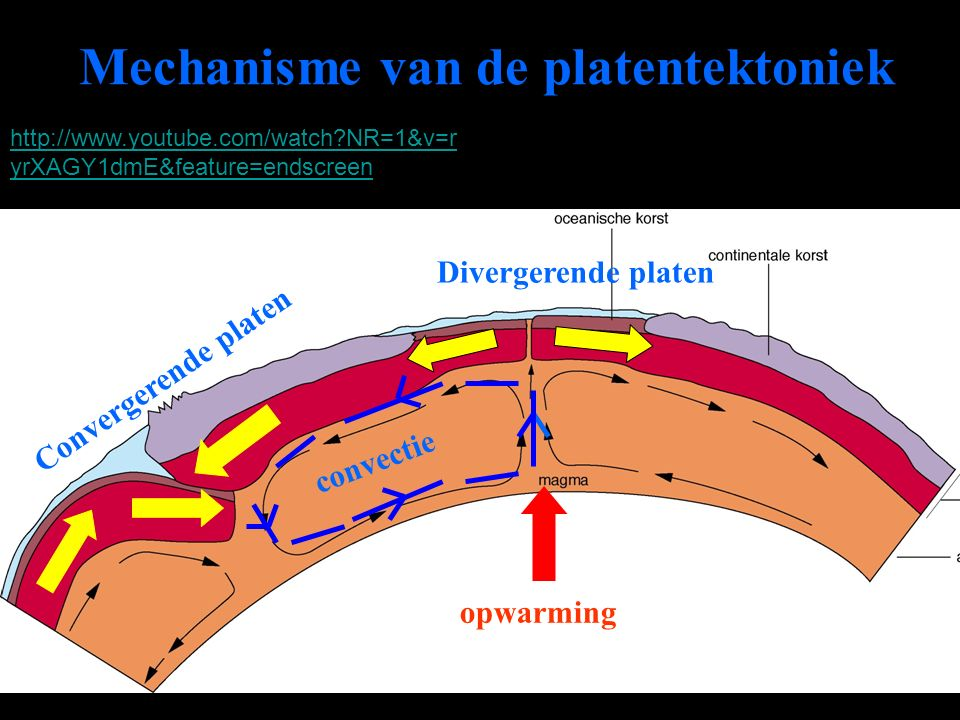 Mechanisme van de platentektoniek