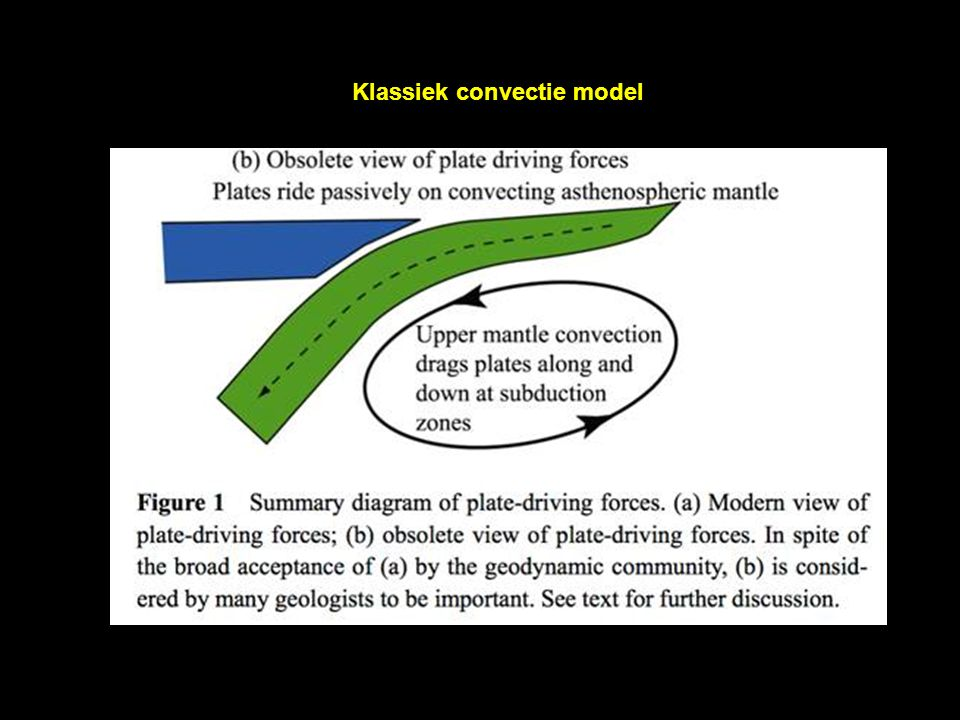 Klassiek convectie model