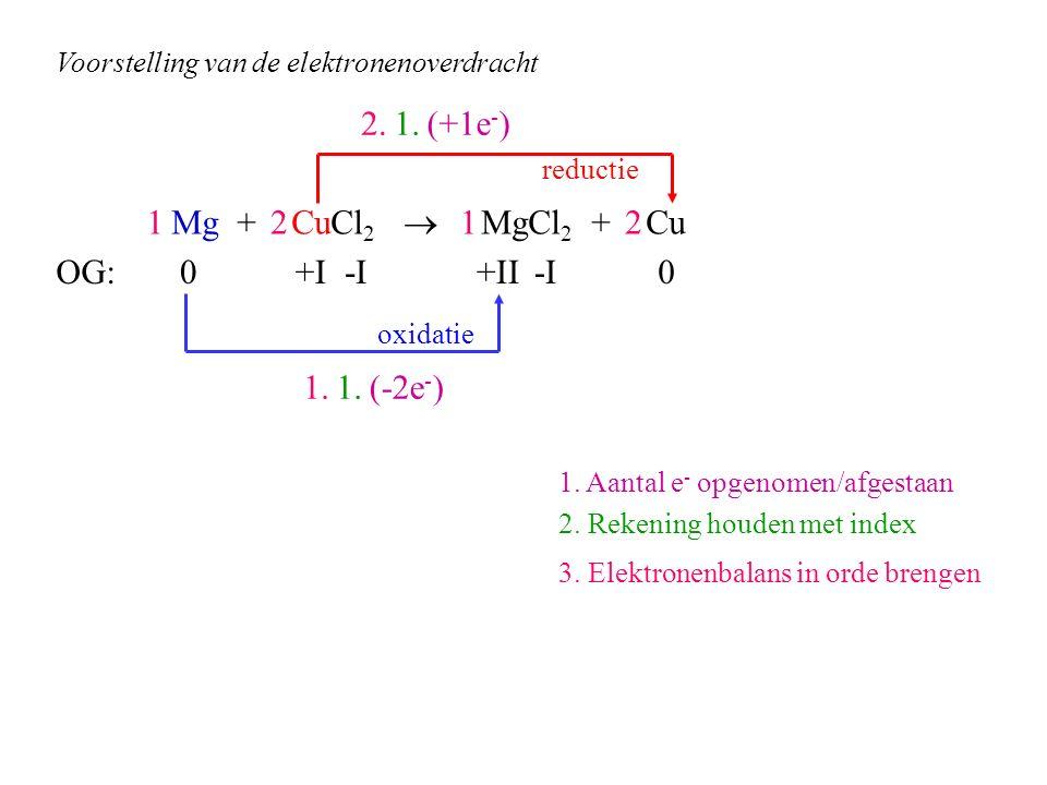 2. 1. (+1e-) 1 Mg + CuCl2  MgCl2 + Cu 2 1 2 OG: +I -I +II -I 1. 1.