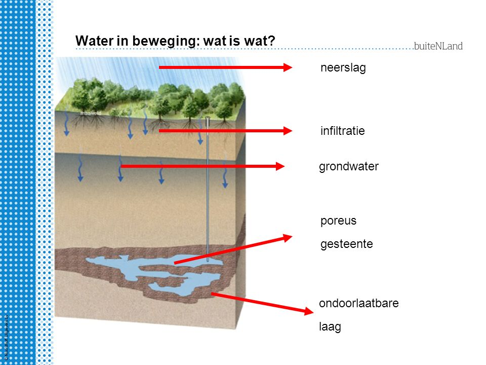 Water in beweging: wat is wat