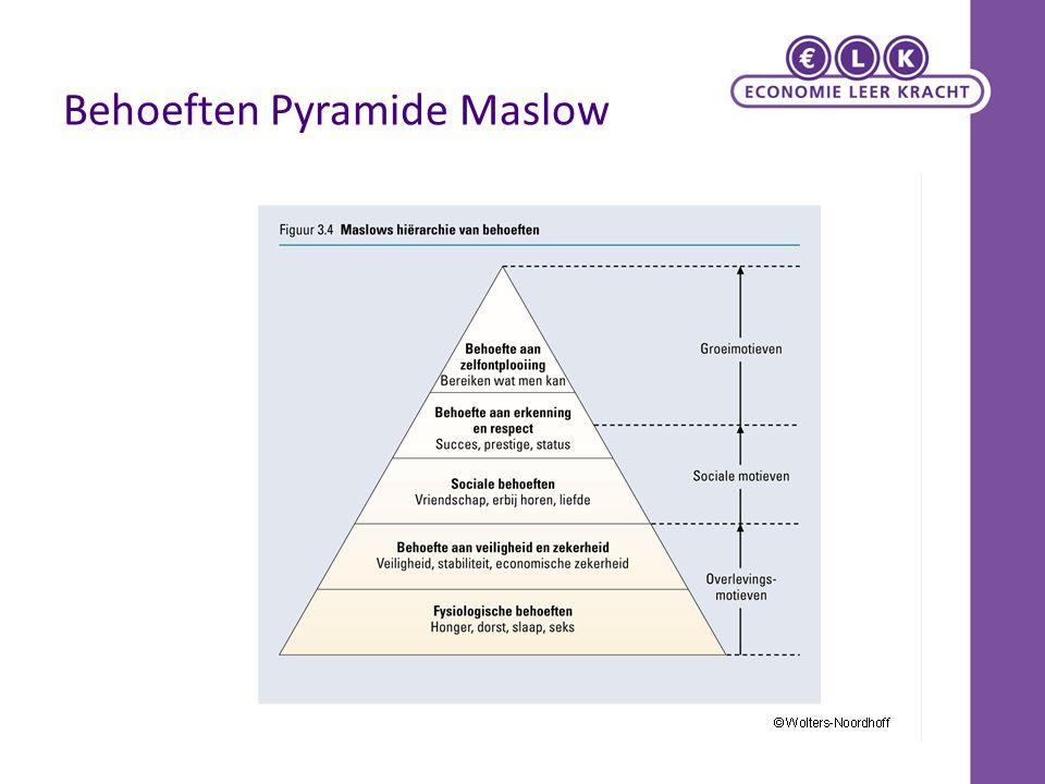 Behoeften Pyramide Maslow