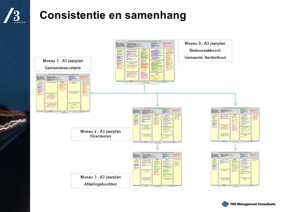 Consistentie en samenhang
