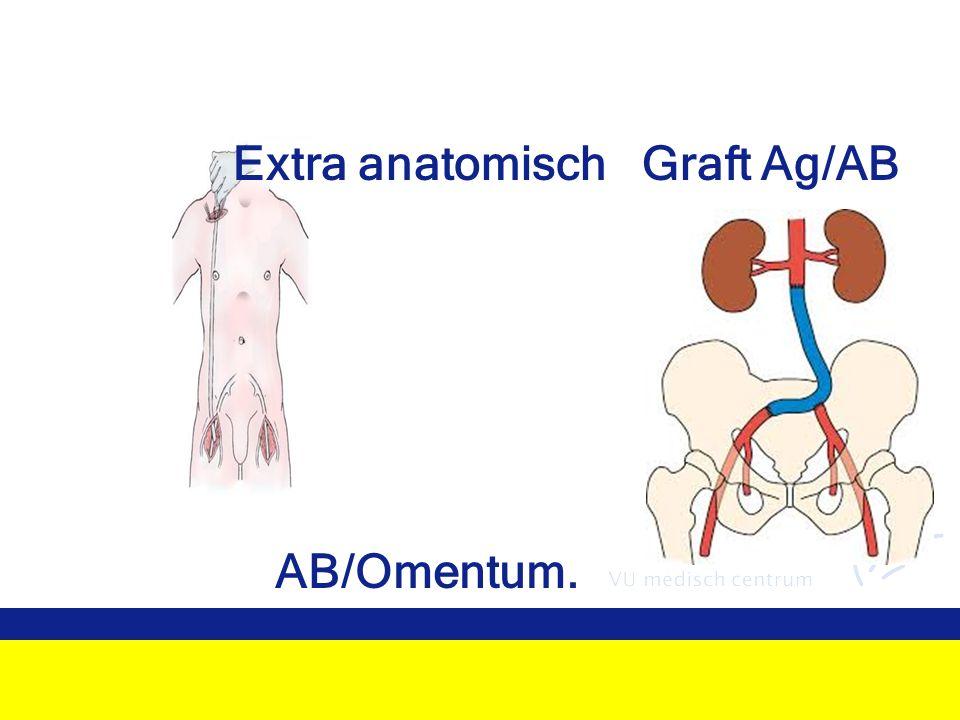 Extra anatomisch Graft Ag/AB