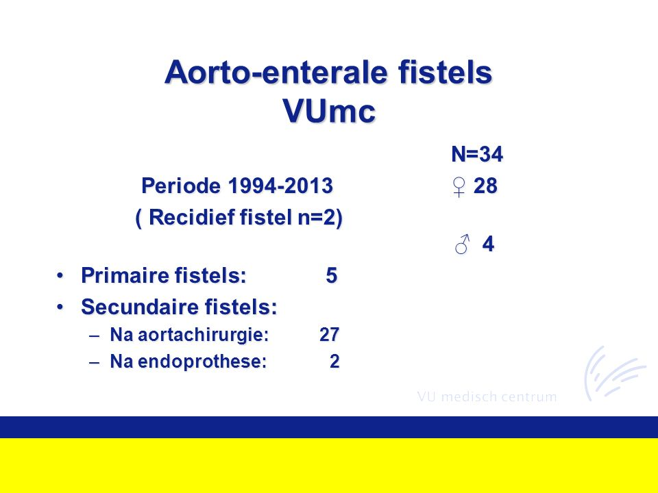 Aorto-enterale fistels VUmc