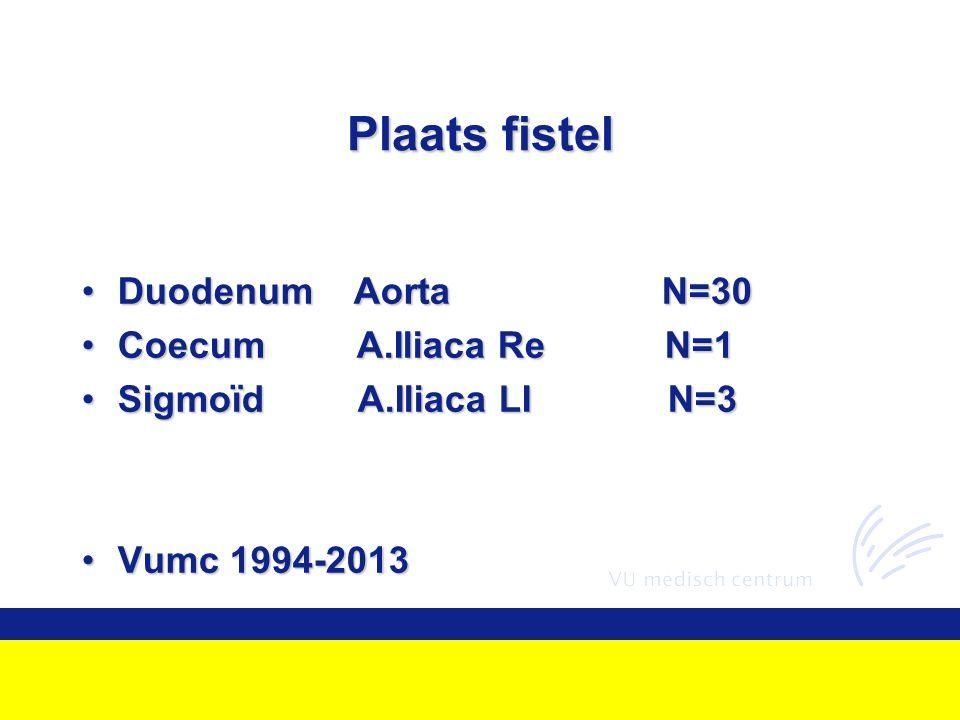 Plaats fistel Duodenum Aorta N=30 Coecum A.Iliaca Re N=1