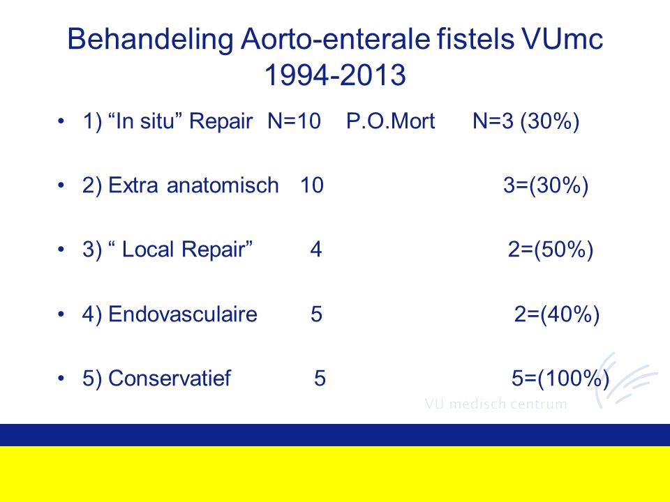 Behandeling Aorto-enterale fistels VUmc 1994-2013