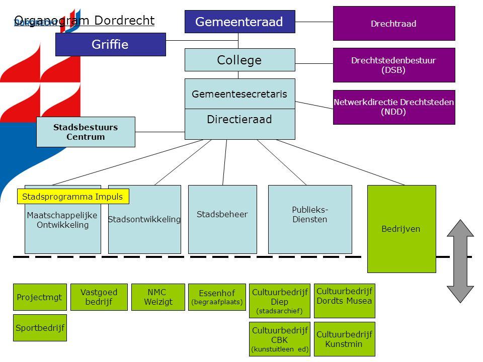 Netwerkdirectie Drechtsteden