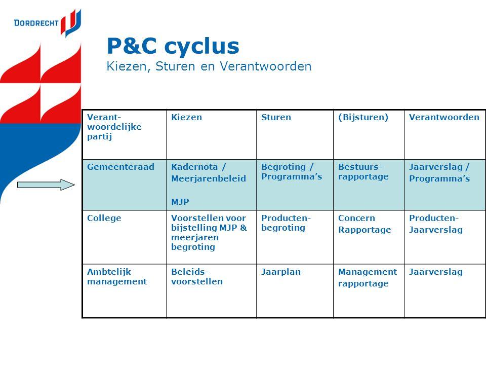 P&C cyclus Kiezen, Sturen en Verantwoorden
