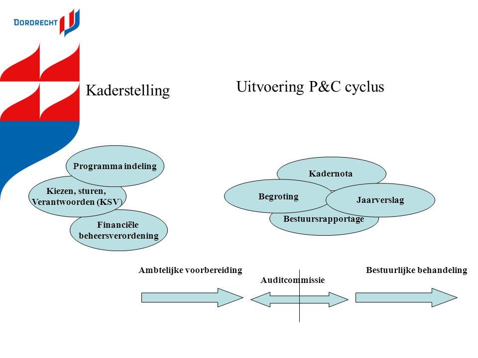 Uitvoering P&C cyclus Kaderstelling Programma indeling Kadernota