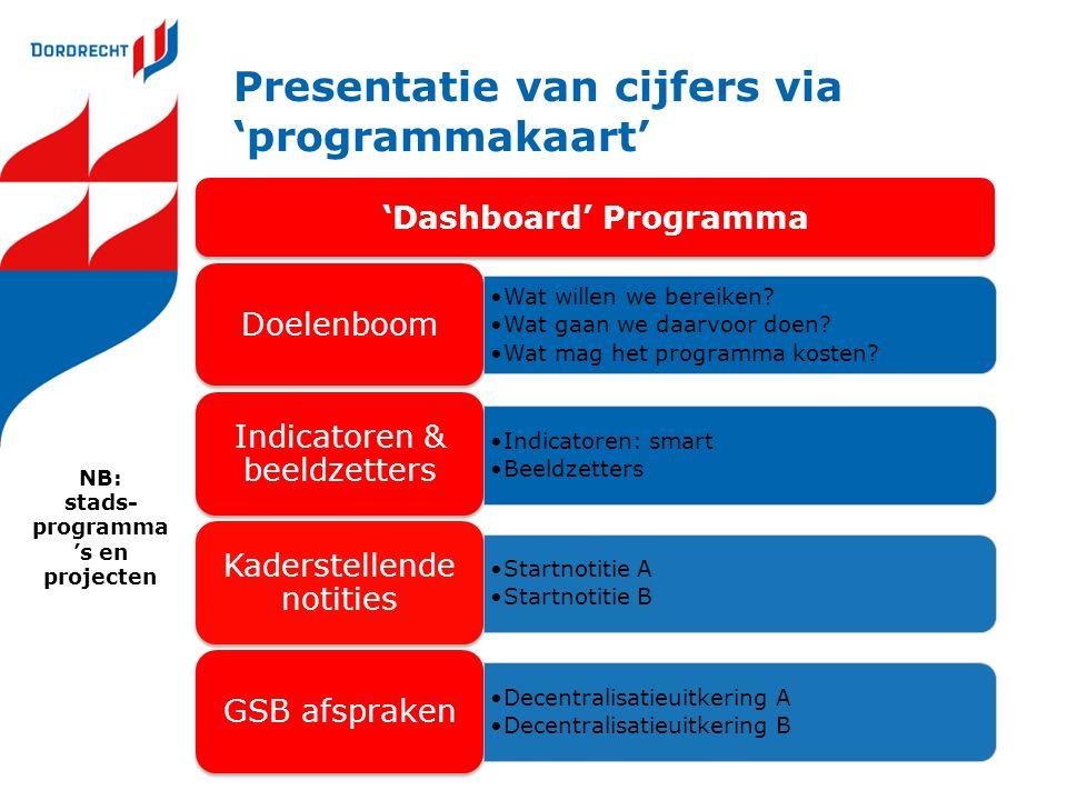 Presentatie van cijfers via 'programmakaart'