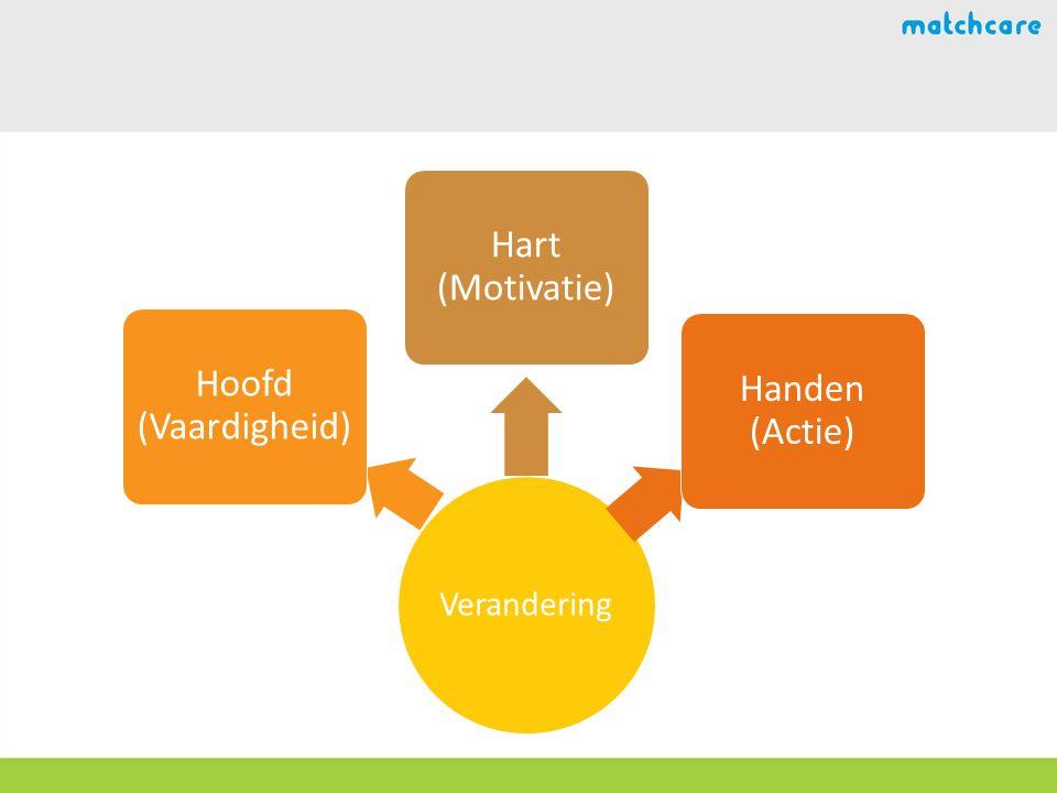 Verandering Hoofd (Vaardigheid) Hart (Motivatie) Handen (Actie)