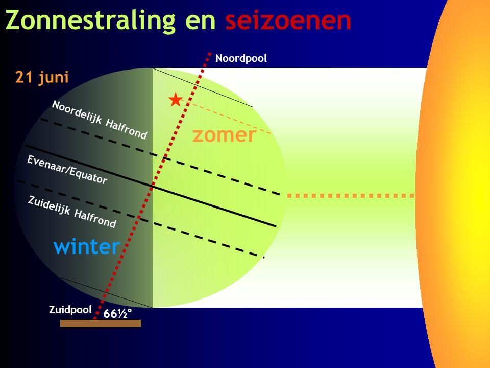Zonnestraling en seizoenen