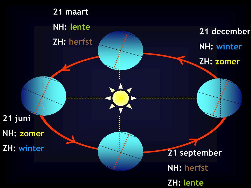 21 maart NH: lente. ZH: herfst. 21 december. NH: winter. ZH: zomer. 21 juni. NH: zomer. ZH: winter.