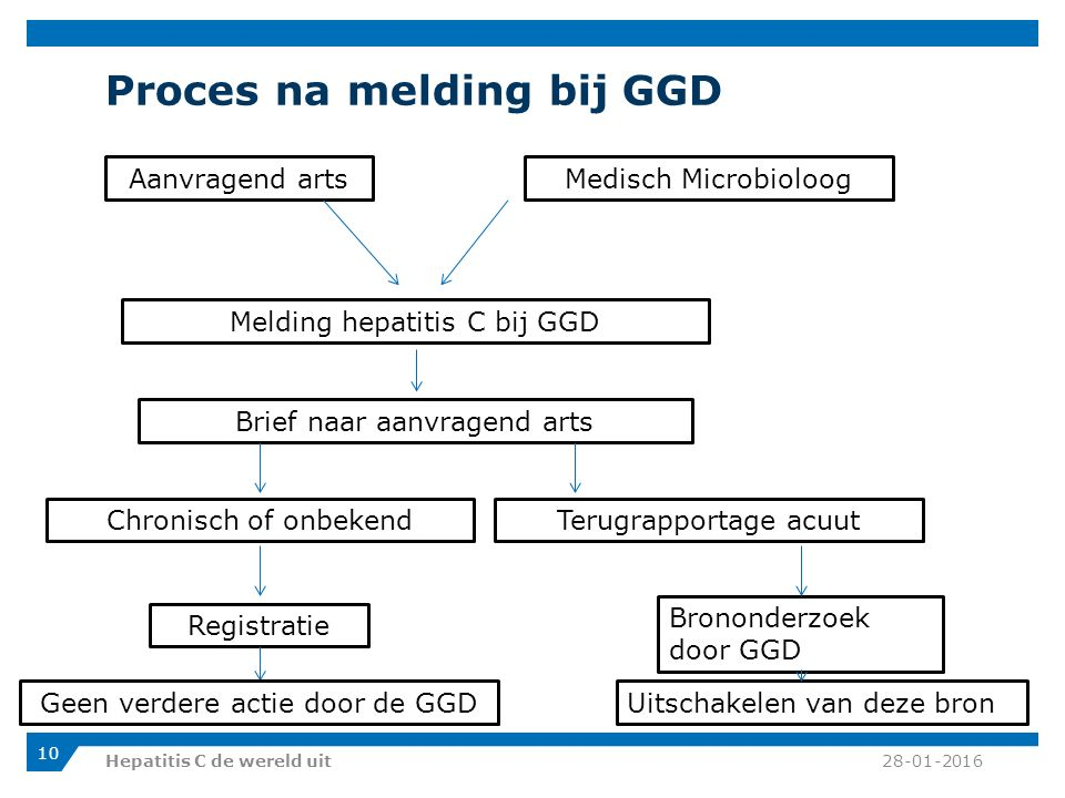 Proces na melding bij GGD