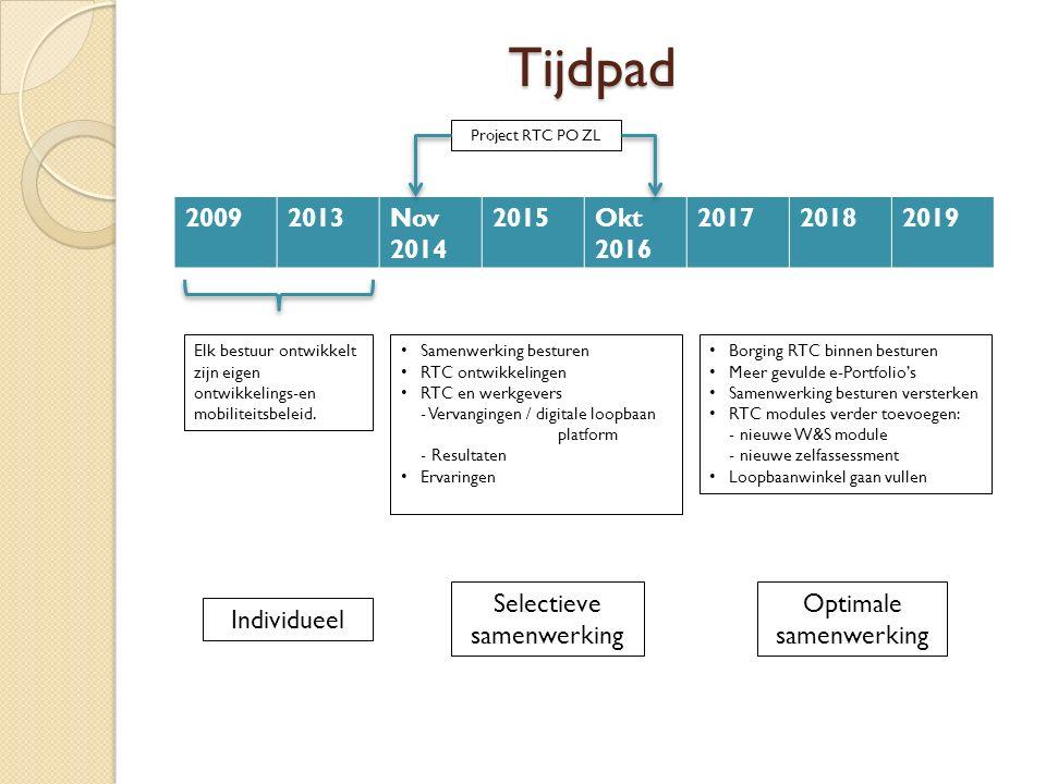 Tijdpad Project RTC PO ZL. 2009. 2013. Nov 2014. 2015. Okt 2016. 2017. 2018. 2019. Elk bestuur ontwikkelt.
