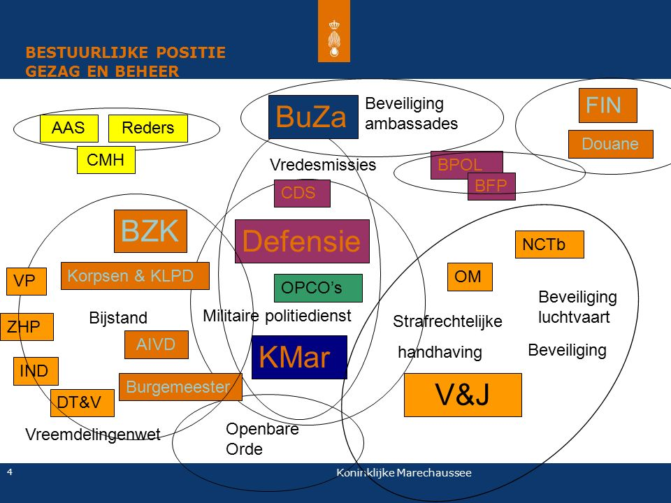 BuZa BZK Defensie KMar V&J FIN Beveiliging ambassades AAS Reders