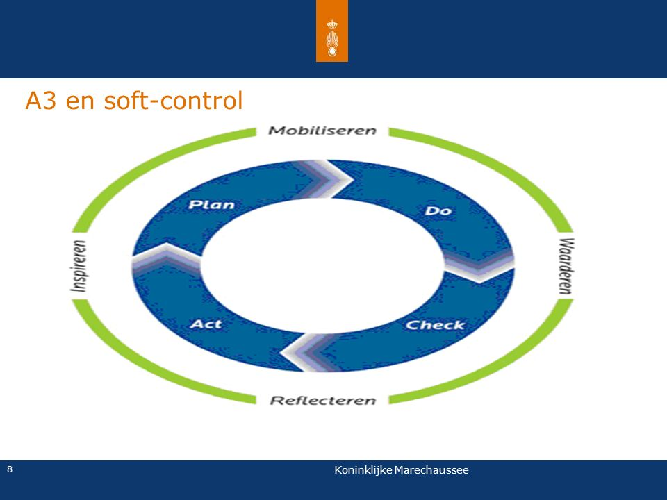 A3 en soft-control Eventuele voettekst