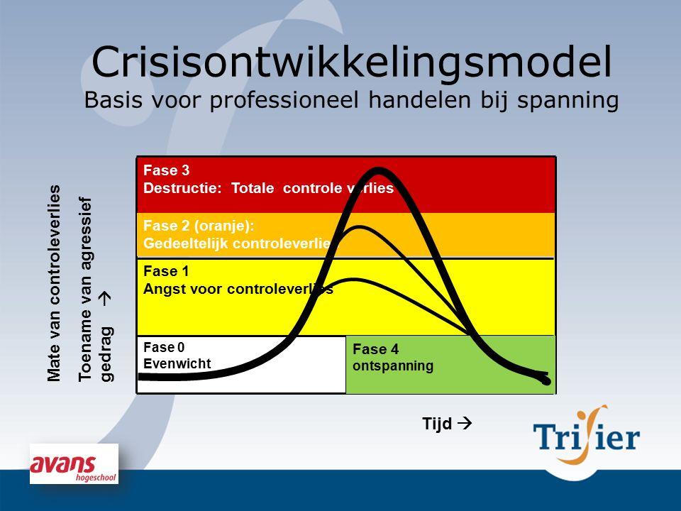 Crisisontwikkelingsmodel