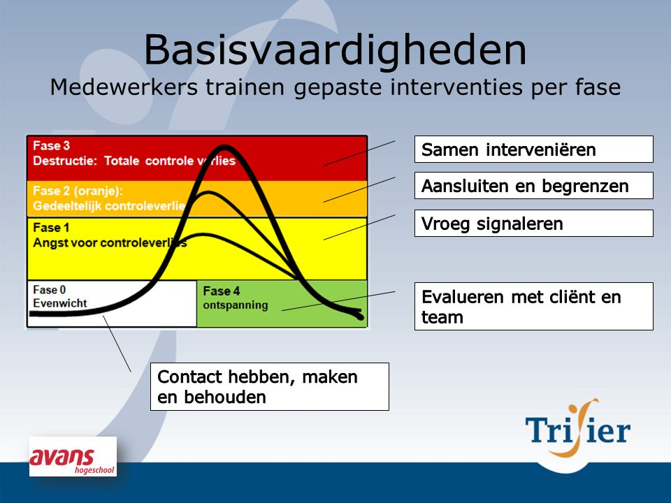 Basisvaardigheden Medewerkers trainen gepaste interventies per fase