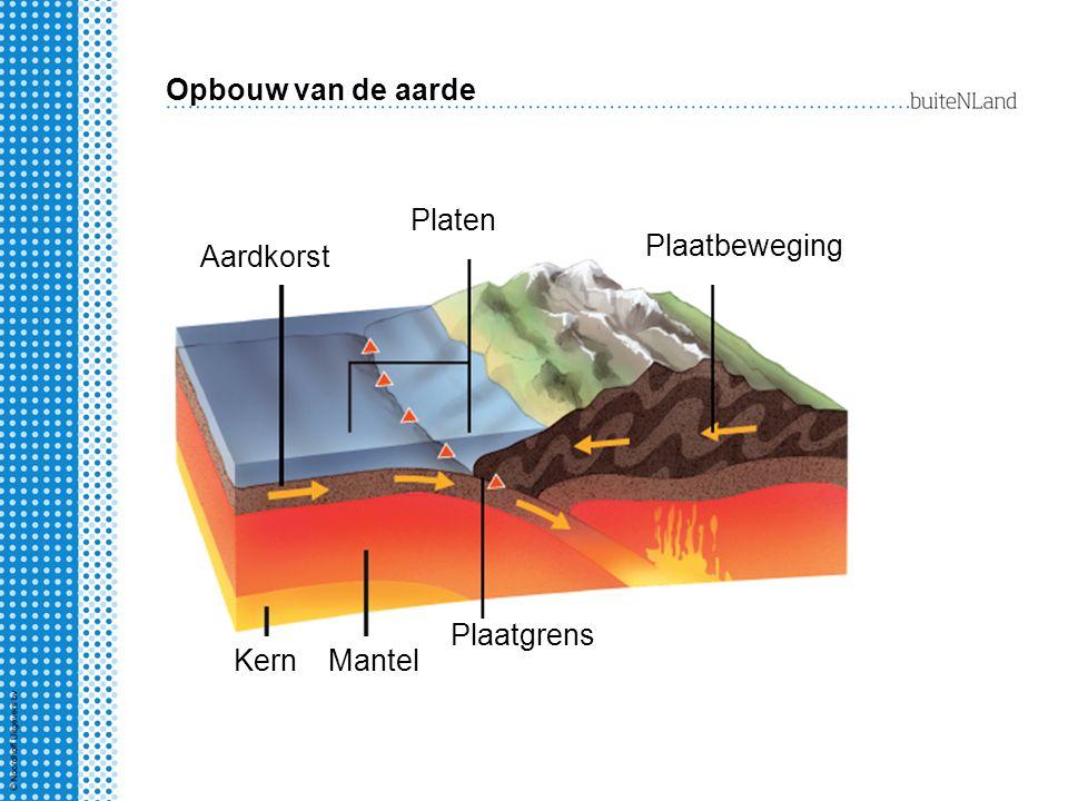 Opbouw van de aarde Platen Plaatbeweging Aardkorst Plaatgrens Kern Mantel