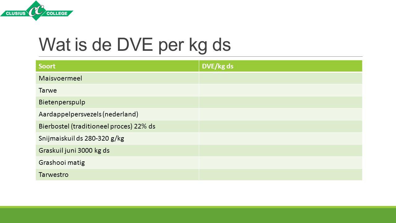 Wat is de DVE per kg ds Soort DVE/kg ds Maisvoermeel Tarwe