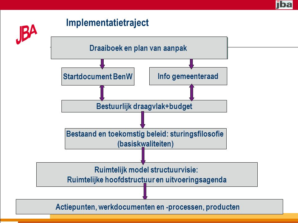 Implementatietraject