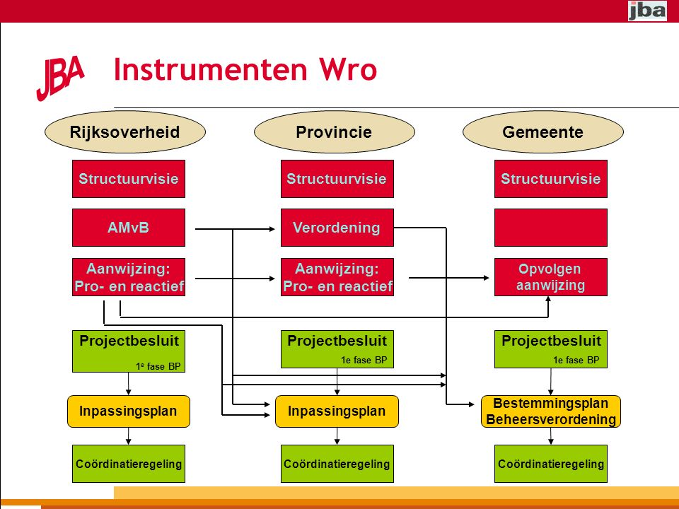 Instrumenten Wro Rijksoverheid Provincie Gemeente Structuurvisie