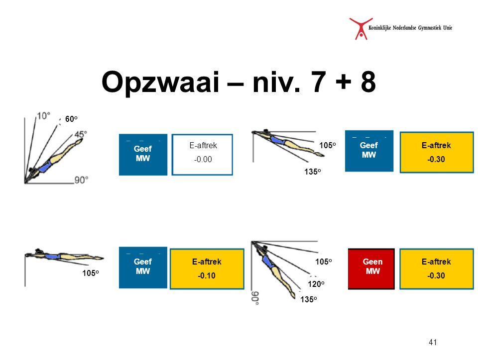 Opzwaai – niv. 7 + 8 E-aftrek -0.00 Geef MW 60o 105o Geef MW E-aftrek