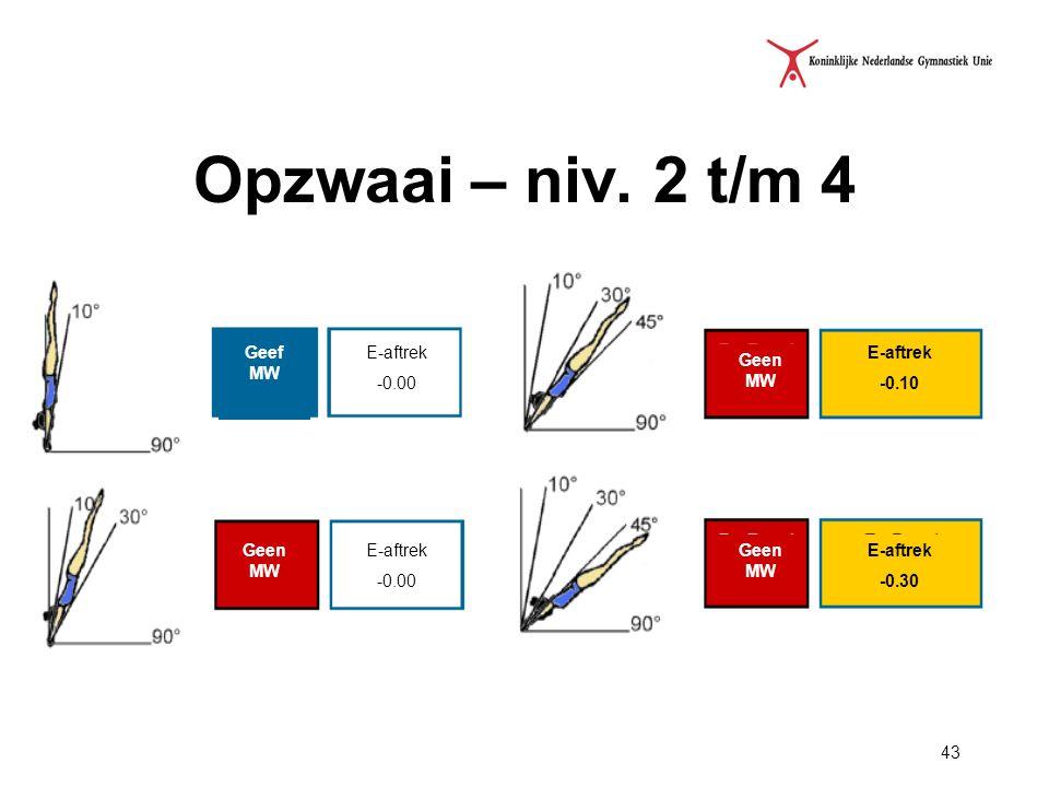 Opzwaai – niv. 2 t/m 4 Geef MW E-aftrek -0.00 E-aftrek -0.10 Geen MW