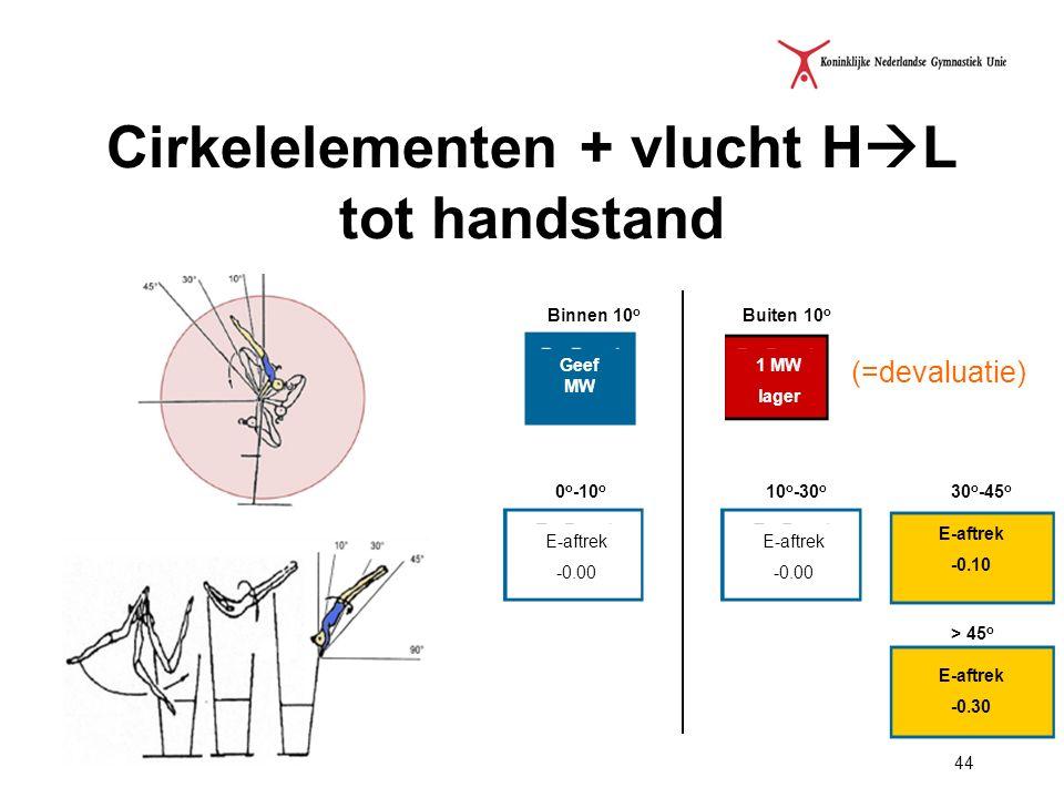 Cirkelelementen + vlucht HL tot handstand
