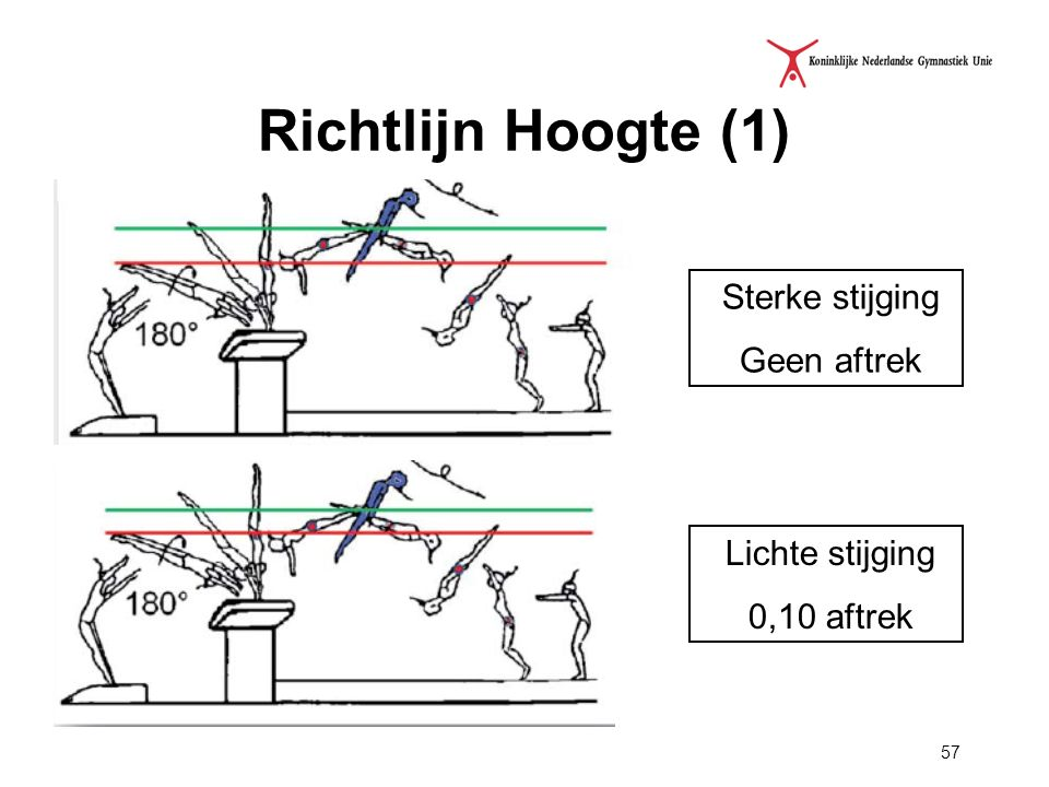 Richtlijn Hoogte (1) Sterke stijging Geen aftrek Lichte stijging