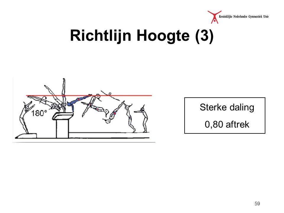 Richtlijn Hoogte (3) Sterke daling 0,80 aftrek