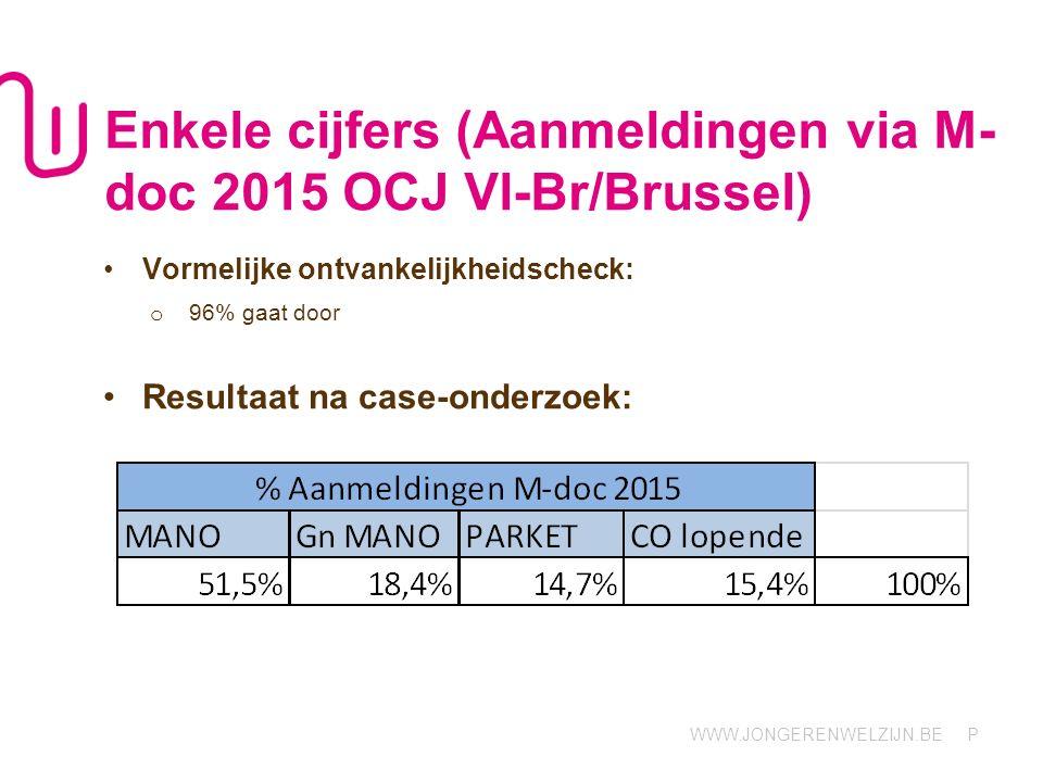 Enkele cijfers (Aanmeldingen via M-doc 2015 OCJ Vl-Br/Brussel)