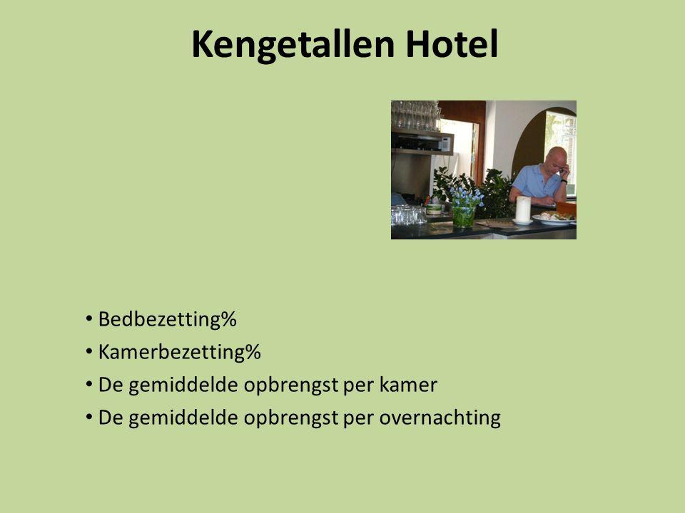 Kengetallen Hotel Bedbezetting% Kamerbezetting%