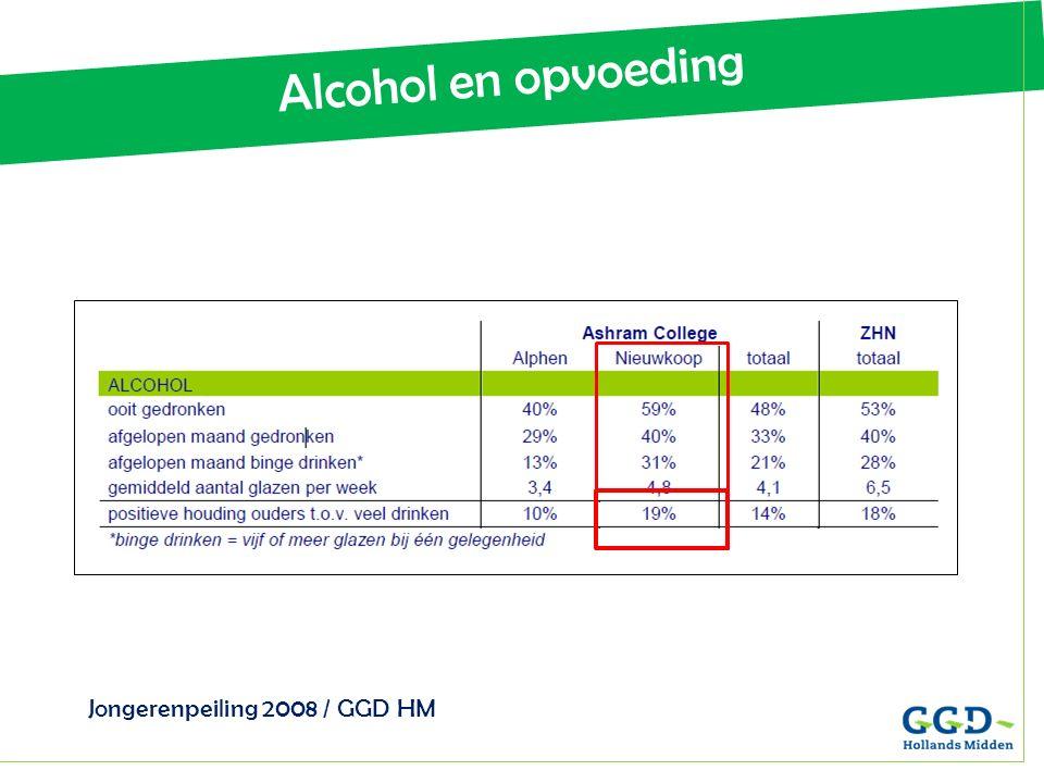 Alcohol en opvoeding Jongerenpeiling 2008 / GGD HM