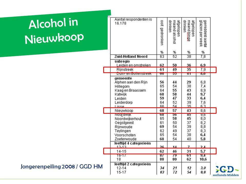 Alcohol in Nieuwkoop Jongerenpeiling 2008 / GGD HM