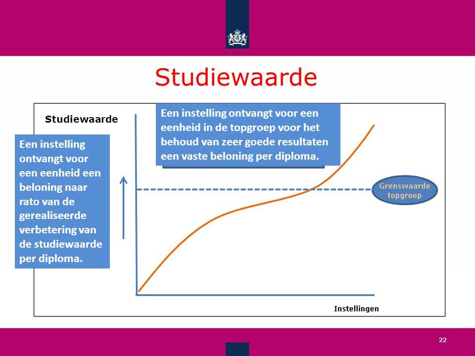 Studiewaarde Een instelling ontvangt voor een eenheid in de topgroep voor het behoud van zeer goede resultaten een vaste beloning per diploma.