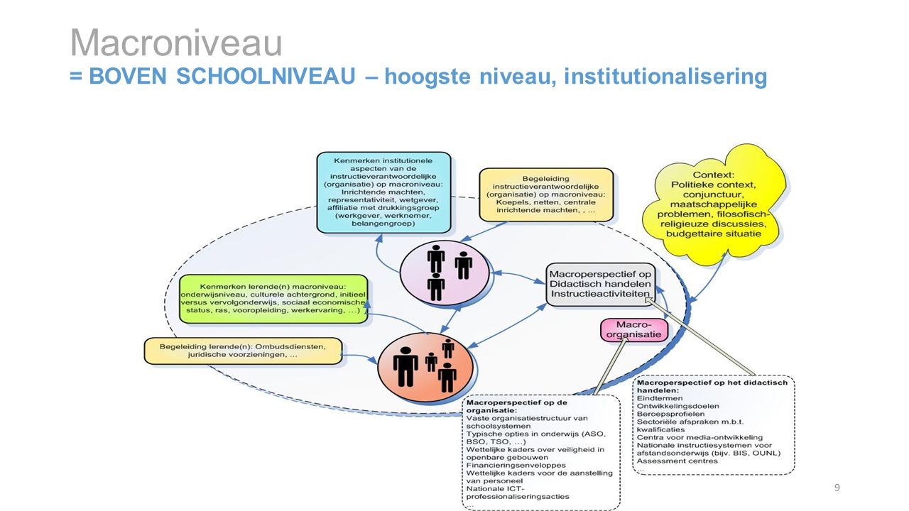 Macroniveau = BOVEN SCHOOLNIVEAU – hoogste niveau, institutionalisering